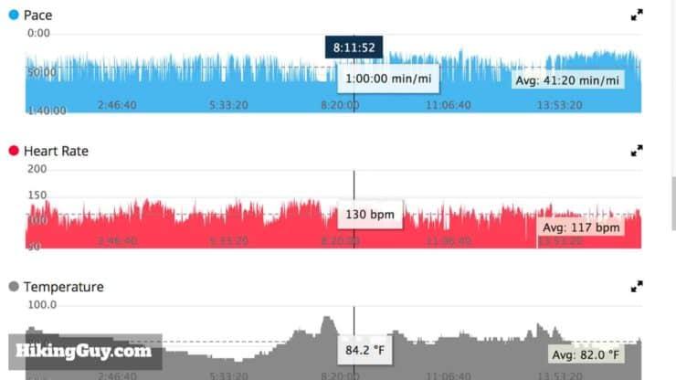 Fenix 5x Hike Recap Graph