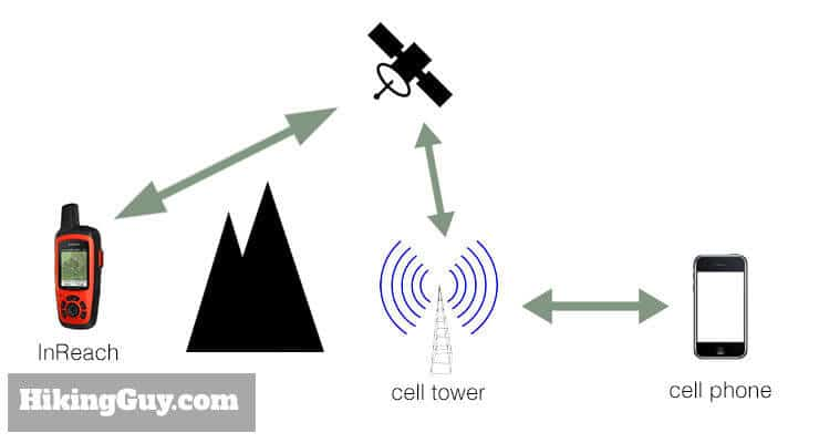 cell versus satellite phone